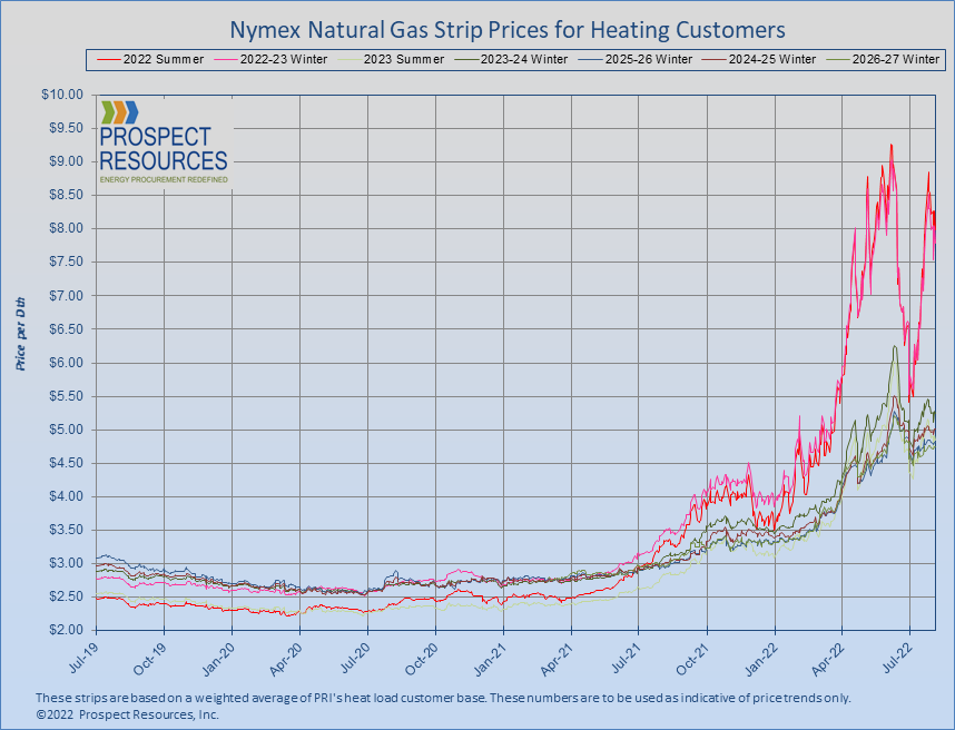 Natural GasMarket Prices